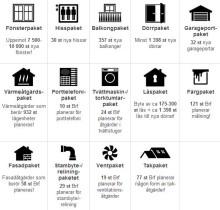Ny kartläggning av underhållsplaner hos BRF med minst 10 lägenheter och byggår före 2005