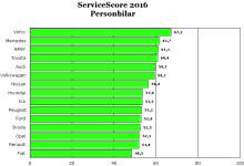 Volvo är bäst på service 2016!