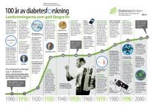 Effekter av 17 miljoner till Diabetesforskningen