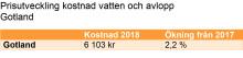 Vatten och avlopp dyrt på Gotland