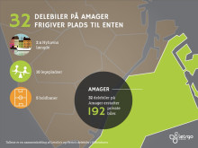 32 amagerkaner delebiler giver plads til næsten 5 fodboldbaner