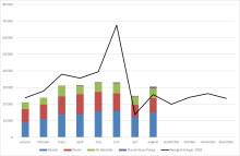 Nyregistrerade bilar ökade med drygt 18 procent i augusti