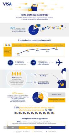 Infografika 01_badanie Visa - korzystanie z kart za granicą