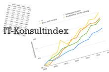 Arbetskostnaderna för IT-konsulter har stigit med 59 procent sedan 1999