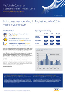 Irish consumer spending in August records +2.2% year-on-year growth