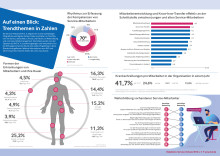 Weiterbildung, Wissensmanagement, Gesundheitsmanagement:  Die wichtigsten Personal-Zahlen aus dem Service