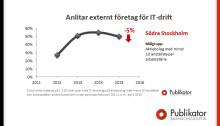 Andelen företag som lägger ut sin IT-drift minskar i Södra Stockholm