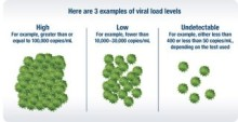Three reasons HIV viral load monitoring matters