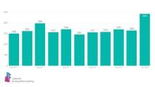 Nytt rekord i antal förmedlade bostäder