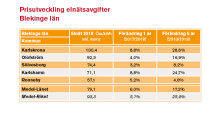 Elnätsavgiften höjs mest i Karlshamn