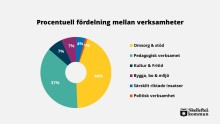 Skellefteå kommuns budget och plan 2019-2023