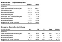 MediClin AG meldet vorläufige Zahlen für das Geschäftsjahr 2004