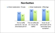 De privatdrivna vårdcentralerna i Norrbotten får högre kvalitetsbetyg