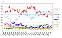 Demoskops väljarbarometer för maj 2013