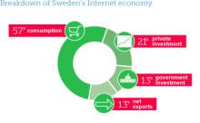 Ny rapport från Google och Swedbank: Svenska företag behöver digitaliseras snabbare