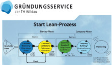 """Neues Projekt """"Start Lean"""" des Gründungsservices der Technischen Hochschule Wildau vermindert Risiko bei Existenzgründungen"""