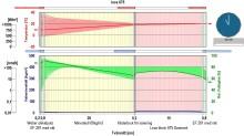 Weber gör fukt-/värmeberäkningar i WUFI