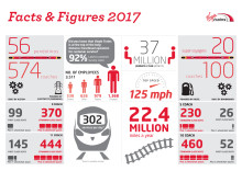 Virgin Trains west coast fact sheet