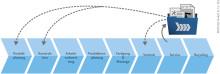 """Konzept """"Digitaler Informations-Zwilling"""" umgesetzt mit der PROCAD-Lebenslaufakte"""