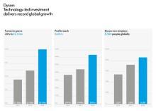 Dyson: Investitionen und neue Technologien führen zu Rekordwachstum
