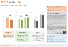 RAC Fuel Watch: June 2015 report