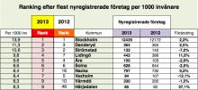 Nyföretagarbarometern: Ranking alla kommuner 2013