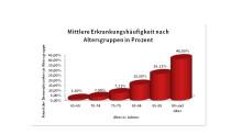 Neues Informationsblatt der Deutschen Alzheimer Gesellschaft:  Alle 100 Sekunden erkrankt in Deutschland ein Mensch an Demenz