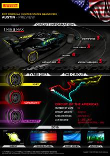Inför USA:s Grand Prix, 20-22 oktober 2017