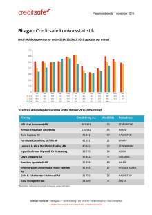 Bilaga - Creditsafe konkursstatistik oktober 2016