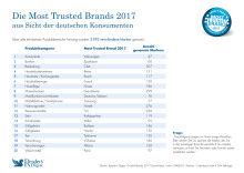 Die Most Trusted Brands 2017