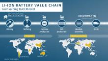 Volkswagen-koncernen säkrar tillgången på litium