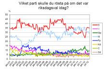 Demoskops väljarbarometer för september 2012