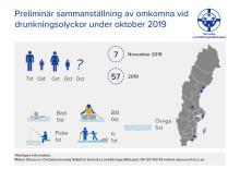 Preliminär sammanställning av omkomna vid drunkningsolyckor under november 2019