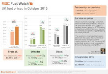 RAC Fuel Watch: October 2015 report