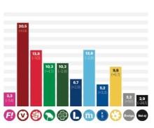 Vänsterpartiet skulle bli största parti om Sveriges studenter fick bestämma.