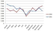 2011 nytt rekordår för nyföretagandet