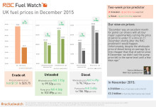 RAC Fuel Watch: December 2015 report