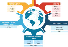 Medical Electrode Market Emerging Trends and Competitive Landscape Forecast To 2027 in  North America, Europe, Asia-Pacific (APAC), Middle East and Africa (MEA) and South & Central America