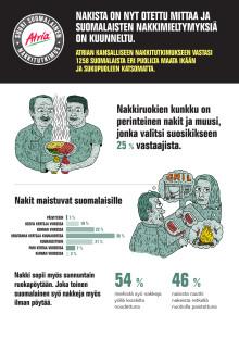 Suuren suomalaisen nakkitutkimuksen tulokset