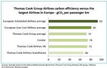 Flere flyver charter til glæde for miljøet