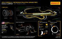 Pirelli P Zero för tufft och hett F1-race i Malaysia