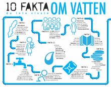 10 fakta du inte visste om vatten