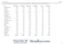 Värde per län 2015