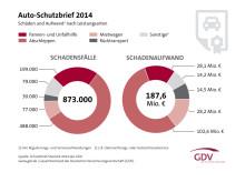 Auto-Schutzbrief: Kfz-Versicherer leisten 873.000-mal Hilfe