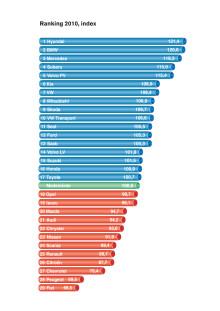 Ranking av generalagenter 2010