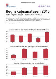 Regnskabsanalysen 2015 - faktaark total