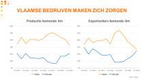 PB Voka enquête: Zonder Duitse heropleving én Brexit-akkoord valt België wellicht in recessie