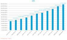 Litium AB (publ) - Delårsrapport tredje kvartalet 2018: ARR upp 39 %, intäkterna upp 40 %, nordisk satsning inledd