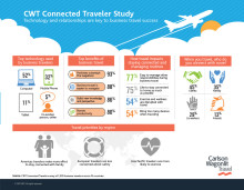 Business travelers find they are very productive while on the road due to more technology options