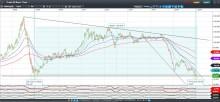 Oljan vänder på 7-års lägsta enligt Nils på CMC Markets.